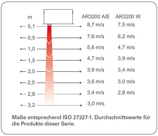 Luftgeschwindigkeitsprofil-AR3200