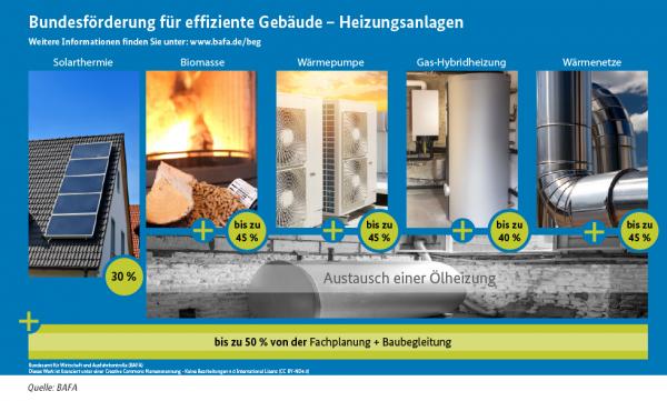 beg_em_infografik_foerdersaetze